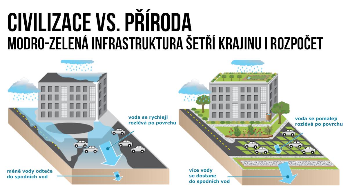 Civilizace vs. příroda. Modro-zelená infrastruktura šetří krajinu i rozpočet