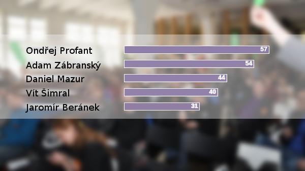 Pražští Piráti si zvolili nové předsednictvo