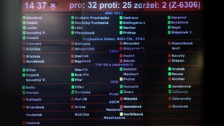 Piráti odmítli pokřivení volebního systému v Praze, přestože by z něho těžili