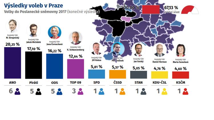 Piráti jsou druhou největší stranou v Praze. V obecních volbách se pokusí úspěch zopakovat
