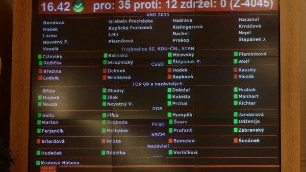 Zastupitelstvo se vzbouřilo proti Březinovu rozpočtu, chce šetřit