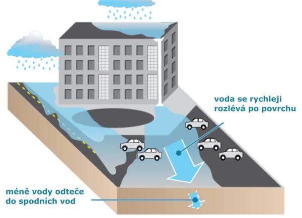 """Obrázek 1: Nepropustné """"tvrdé"""" povrchy (střechy, silnice, rozsáhlé dláždění, asfaltová parkoviště) zvyšují úroveň a rychlost odtékání dešťové vody. Prudký nárůst průtoku vody napomáhá k erozi dna toků, do podzemních vod tak přitéká větší podíl kontaminované vody a do spodních vod  projde vyšší množství znečišťujících látek."""