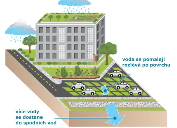 Obrázek 2: Voda teče přes povrchy jako jsou travnaté střechy, deštné zahrady, zatravněná parkoviště či filtrační příkopy. Tím se snižuje objem a rychlost odtékání dešťové vody, ta se nerozlévá po okolí a nenabaluje na sebe nečistoty. Naopak se vsakováním do země filtruje od kontaminujících složek dříve, než dosáhne spodních vod. Podzemní vody se pak lépe a rychleji doplňují.