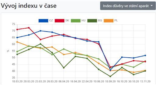 Graf 1: Index důvěry ve státní aparát